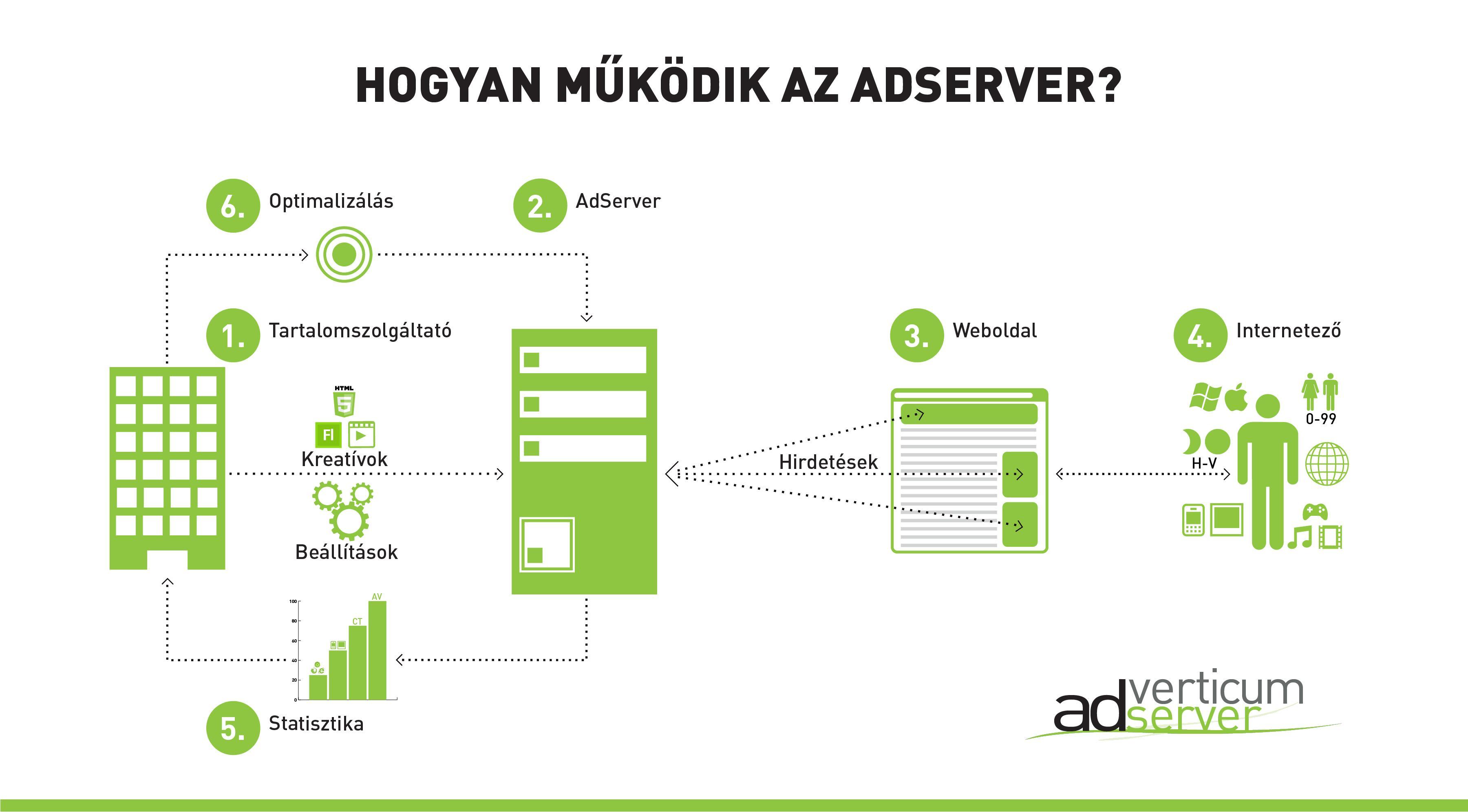 Adserver_Infographic_HU_Final1008.jpg