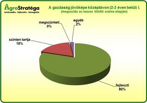 AgroStratéga_a_gazdaság_jövőképe_2012_grafikon1.jpg