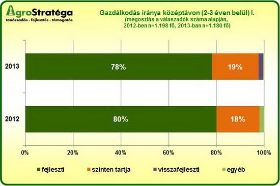 AgroStratéga_a_gazdaság_jövőképe_2013_grafikon1.jpg