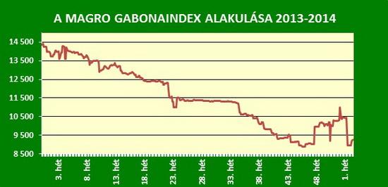 magro_gabonaindex_by_AgroStratéga.jpg