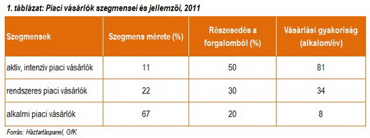 piaci_vásárlók_jellemzői_2011_2_by_AgroStratéga.jpg
