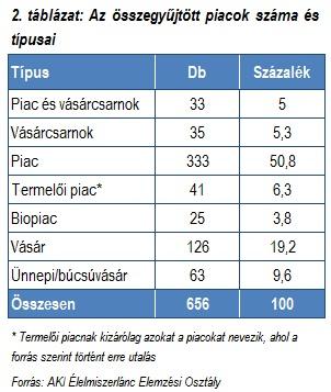 piacok_száma_és_típusai_2012_by_AgroStratéga.jpg
