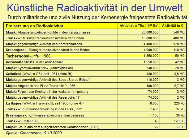 Eszerint a táblázat szerint a levegőbe került sugárzó anyagok mennyisége szerint Csernobil csak a szerény 5. helyen áll.jpg