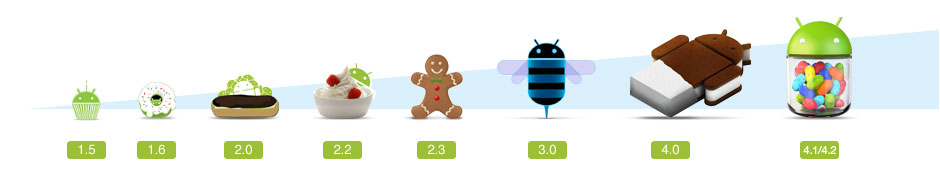 android-timeline-smartphone-support-940x171_new.png