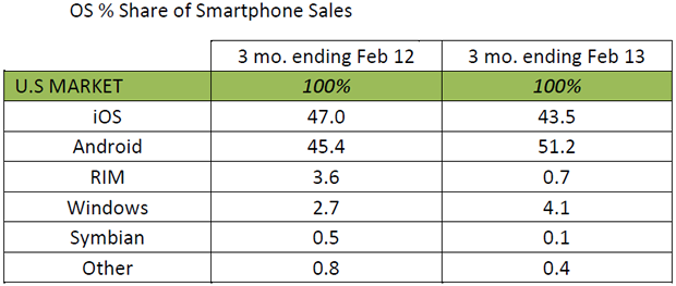 kantar-smartphone-sales.png