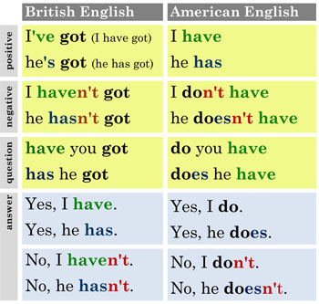 tense - What is the difference between