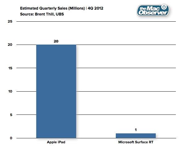 20130115_iPadvsSurfacesales2.jpg