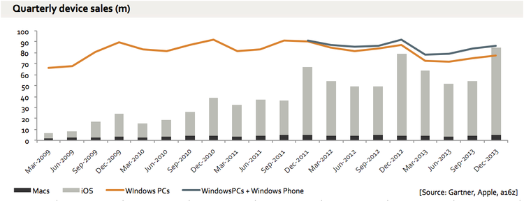 apple-windows-graph.png