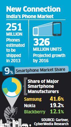 indias-phone-market-1.jpg