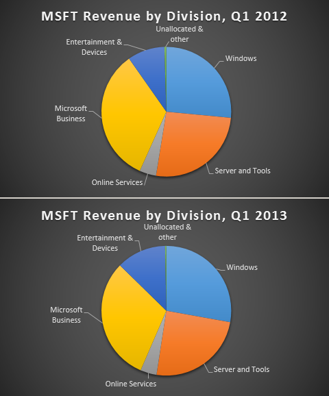 msft-revenue-2012-13-480x578.png
