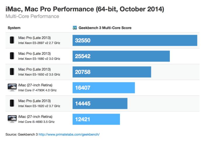 retina-imac-macpro-64bit-october-2014-multicore-thumb.png