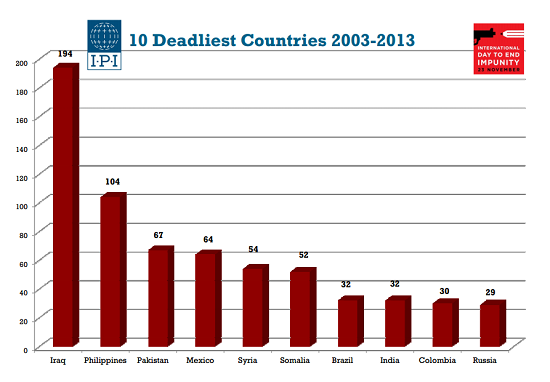 journalist deaths 2013.PNG