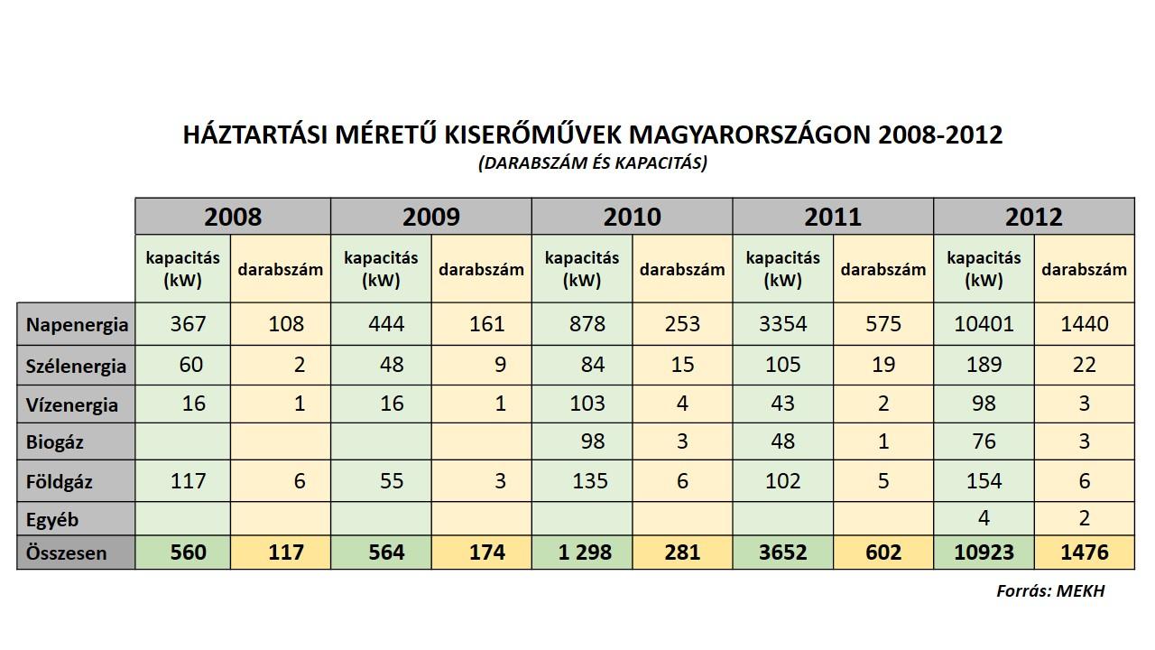 blog_háztartási kiserőmű_táblázat_20130902.jpg