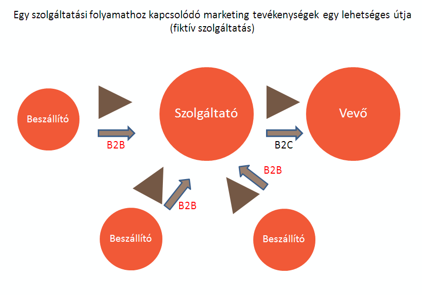 b2b_szolgaltatas_ertekesites.png