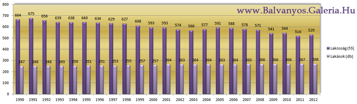 balvanyos_lakossaga-grafikon-url.jpg