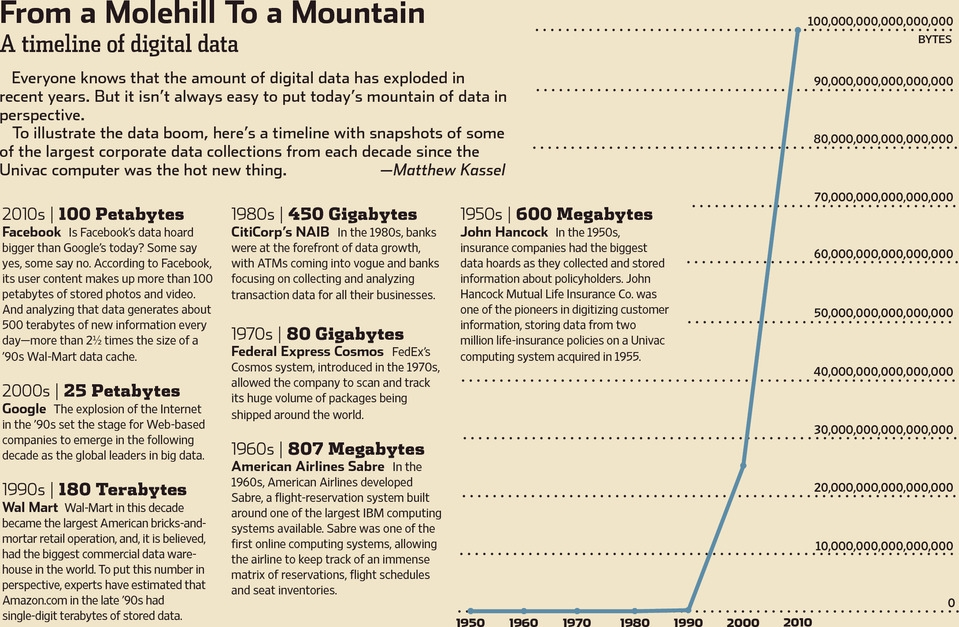 2013-02 WSJ Big Data.jpg