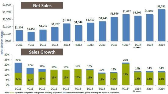 unfi_sales.jpg