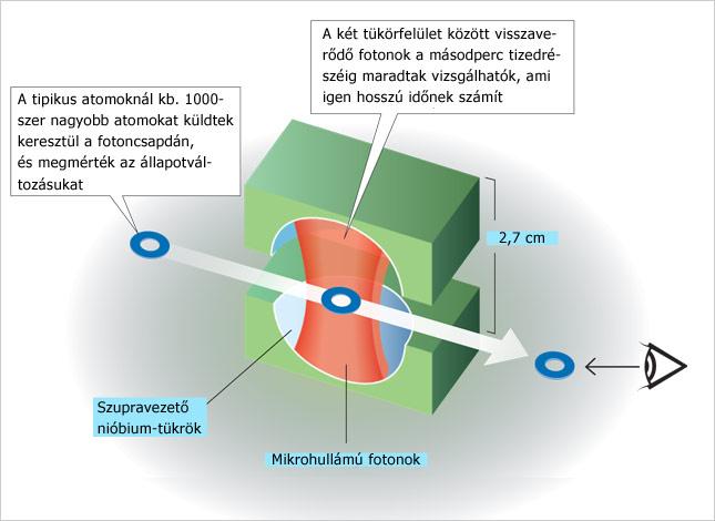 20121009-kvantumoptikai-kiserletek-fizikai-nobeldij-20121_origo.jpg