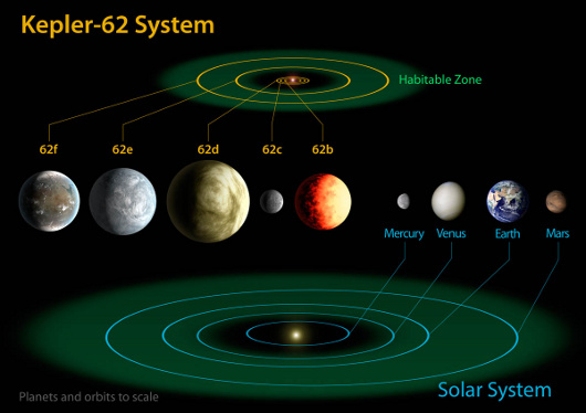 Kepler62Diagram-sm-full.jpg