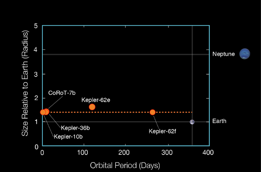 Kepler62sizes.png