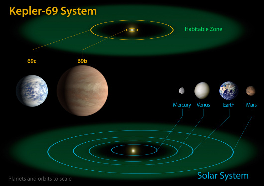 Kepler69Diagram.jpg