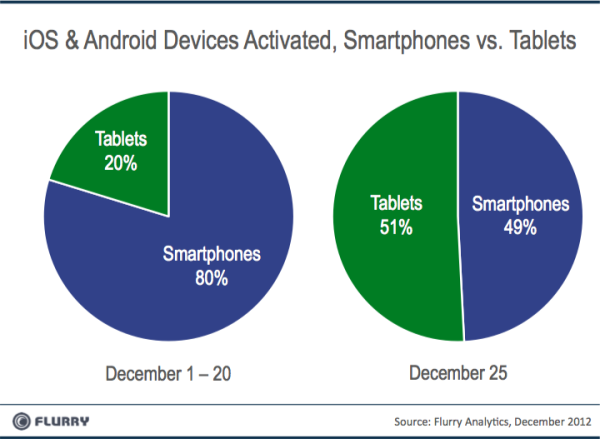 Tablets_vs_Smartphones_Xmas2012-resized-600.png