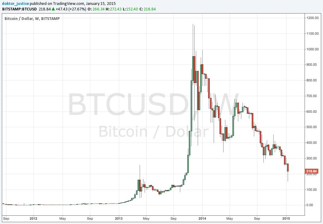 bitcoin vs aud