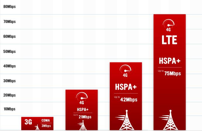 coverage-lte-graph.jpg