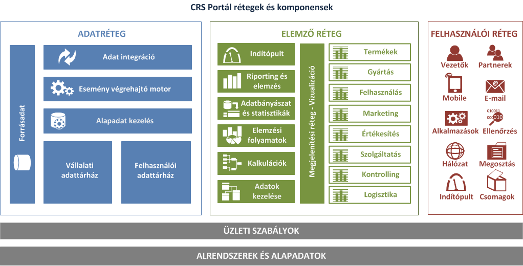 CRS_STRUCTURE_HUN.png