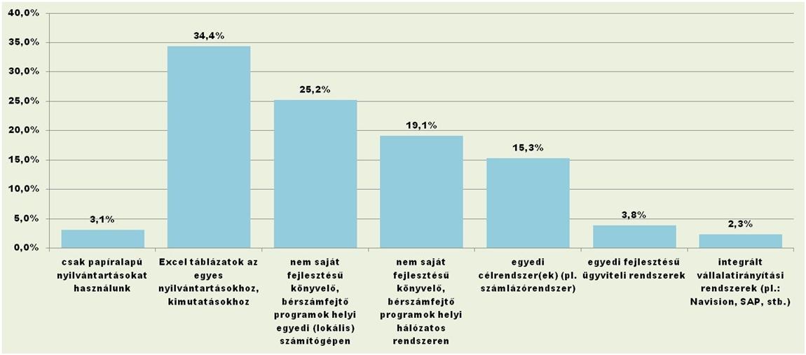 TRL_Hungary_ERP_felmérés.jpg