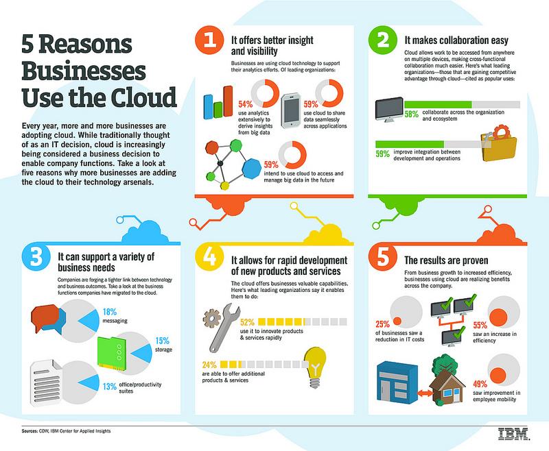 ibm-5-reasons-businesses-use-the-cloud.jpg