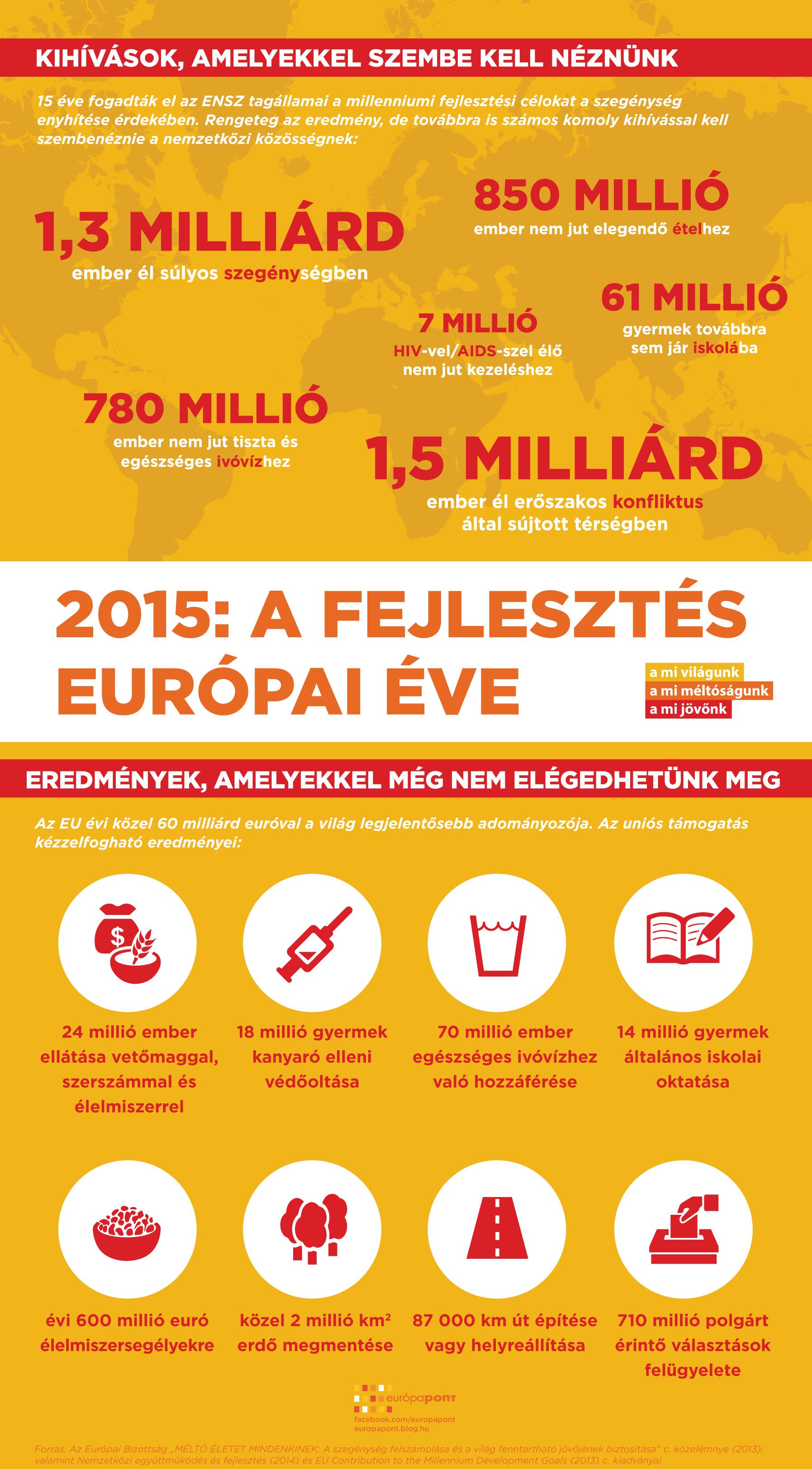fejlesztes_europai_eve_infografika.png