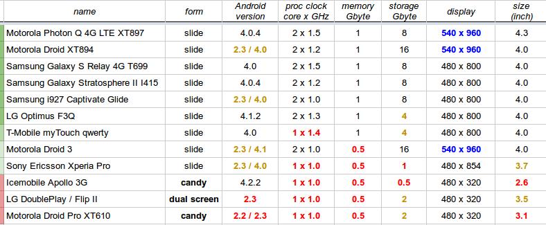keyboardos telefonok listája, 2014. ősz