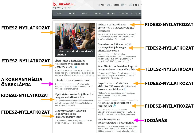 Kozmedia_Hirado_hu_kormanymedia_Fidesz_nyilatkozat_onreklam_idojaras_tartalomelemzes_kormanypropaganda_egyoldalusag_media_sajto.png