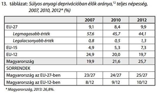 Sulyos_deprivacioban_nelkulozesben_elok_szama_Magyarorszagon_2007_2010_2012_Eurostat_felmeres_kutatas_Civil_jelentes_a_gyerekeselyekrol_2012_2013.jpg