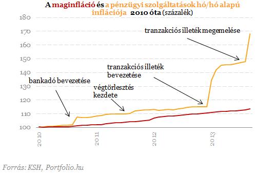 bankado_hatasa_tranzakcios_ado_banki_koltsegek_novekedese_magasabb_maginflacio_dragabb_bankolas_szamok_matolcsy_varga_csomag_hatasai_nem_megszoritas.png