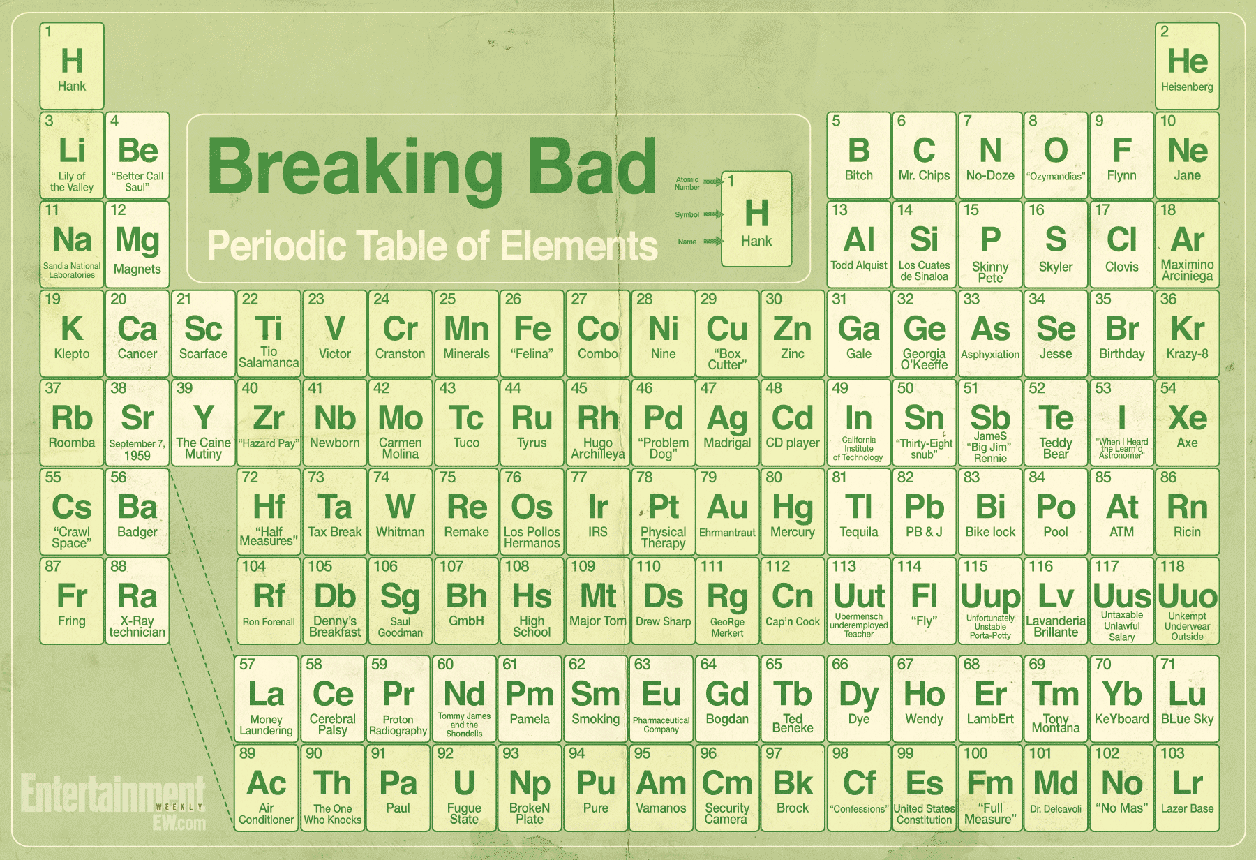 Creator of the first periodic table gallery periodic table images modern periodic table creator images periodic table images modern periodic table creator images periodic table images gamestrikefo Image collections