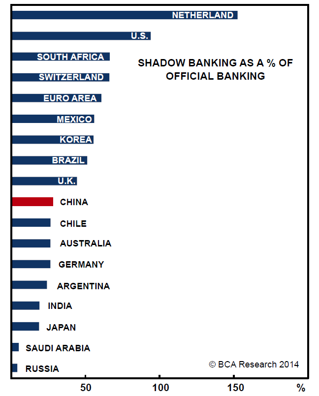 shadow banking conparison.png