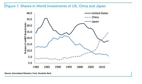 világ legnagyobb beruházói.png