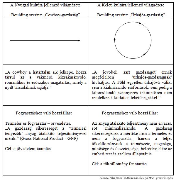 boulding_lineáris_ciklikus_greenr_pacsuta_2.jpg