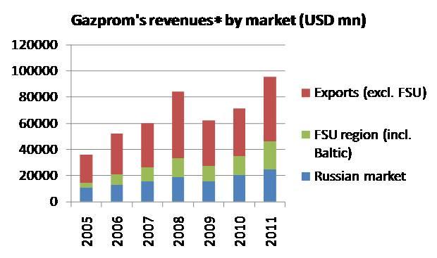 Gazprom revenue.jpg