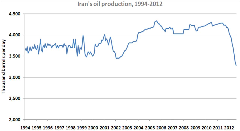 Iran graph EN.png