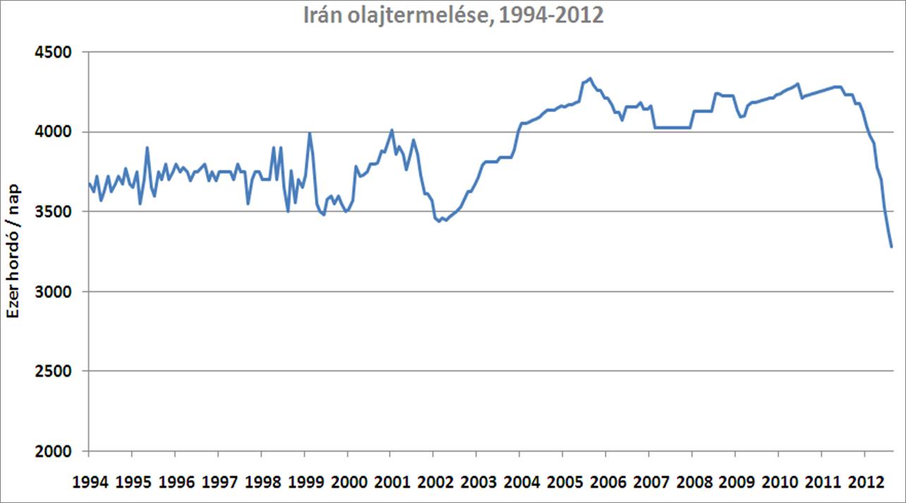 Irán a vízzel játszik?