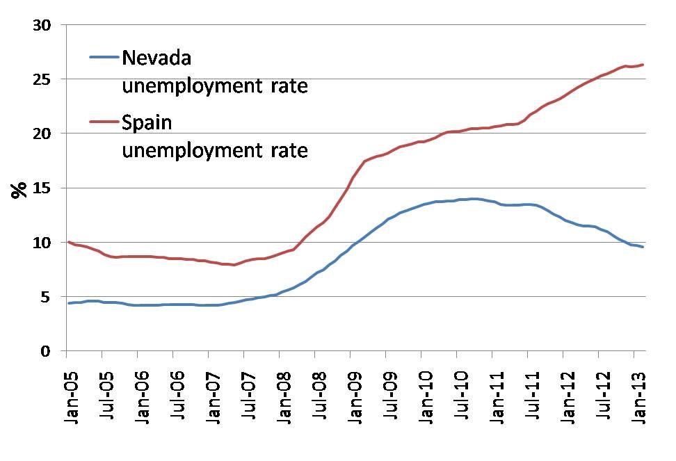 Spain-nevada unemployment.jpg