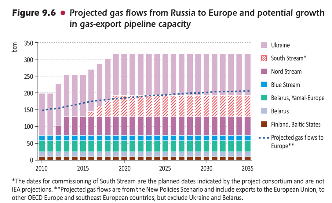 iea_fig9_6_russia_gas.png