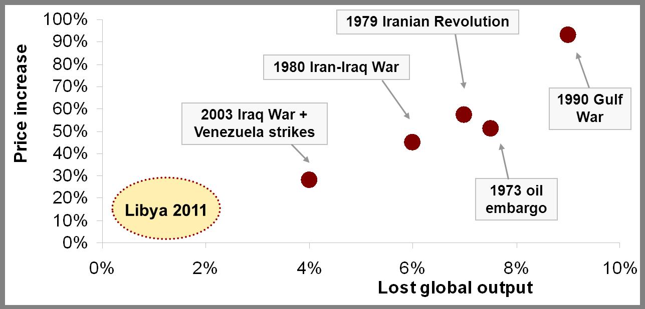 The oil price shocker – interactive edition