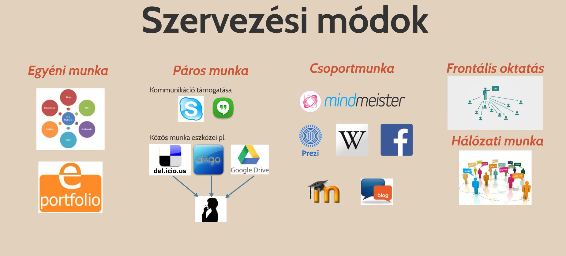 szervezesi_modok.png