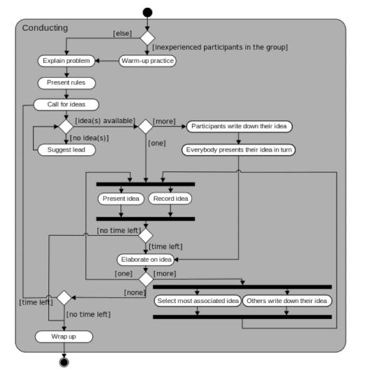 ba_101_4lecke_brainstorming_folyamat.png