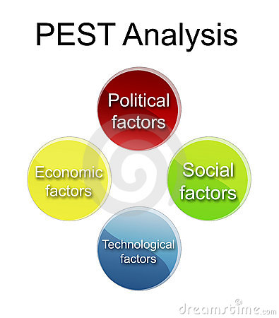 pest analysis for a night club