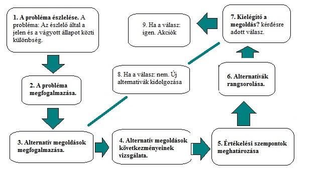 döntési folyamat_1.jpg